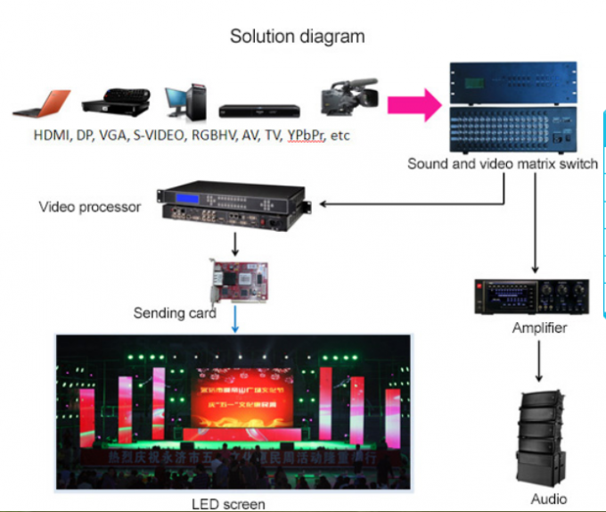 HD P8 P10 Stage LED Display , Big Fixed Industrial Stadium LED Display 320X160mm